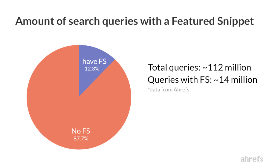 featured snippets search queries