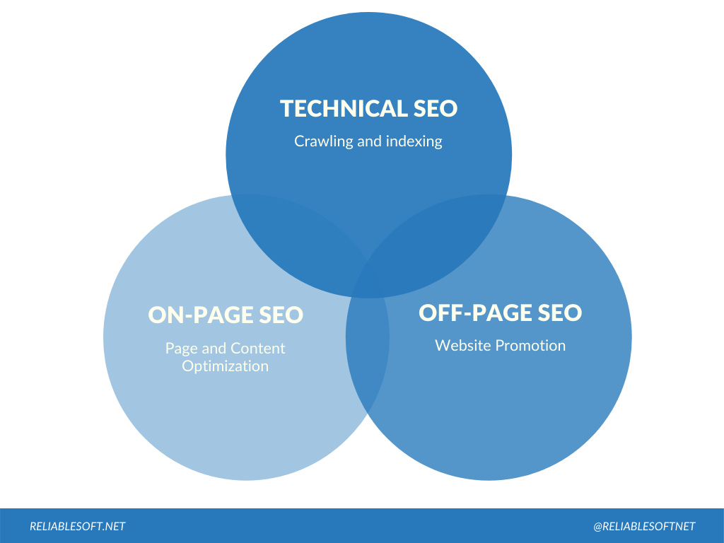 seo components differences